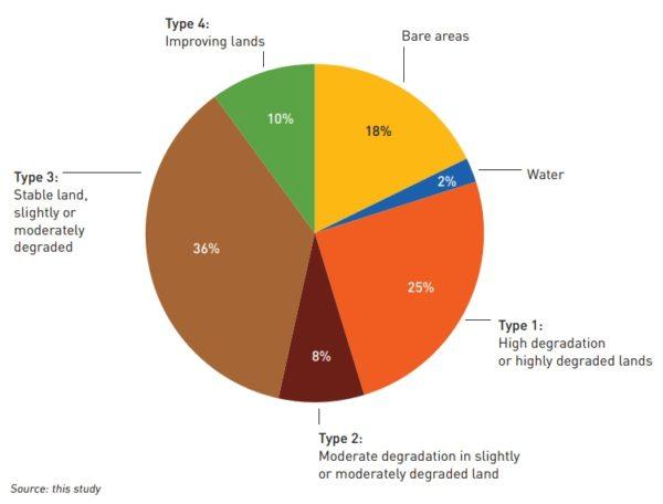 Nährstoff-Erosion der Böden weltweit